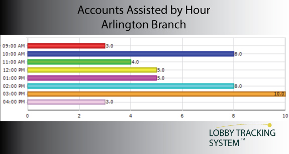 Accounts-Assisted-by-Hour-Chart