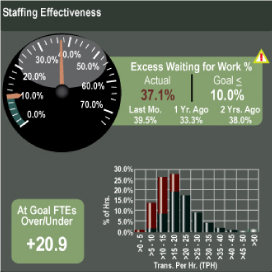 Staffing-Effectiveness-Chart_Blog