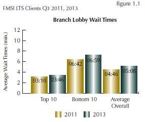Lobby_Wait_Times_Graph