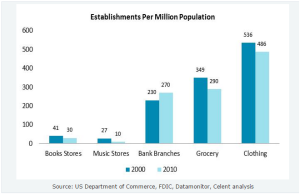 Retail_Store_Density_Multiple_Industries_March_2015