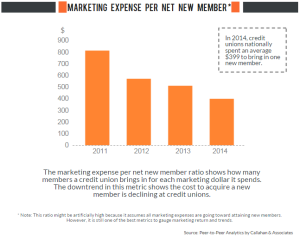 Marketing_Expense_Per_Member_Acquisition