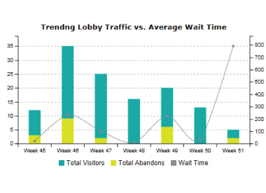 Lobby-activity-and-wait-time-chart-December_2015